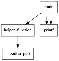 Example scripts — gcc-python-plugin 0 16 documentation